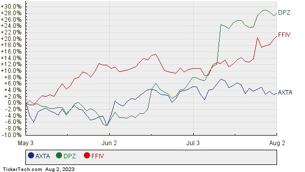 AXTA, DPZ, and FFIV Relative Performance Chart