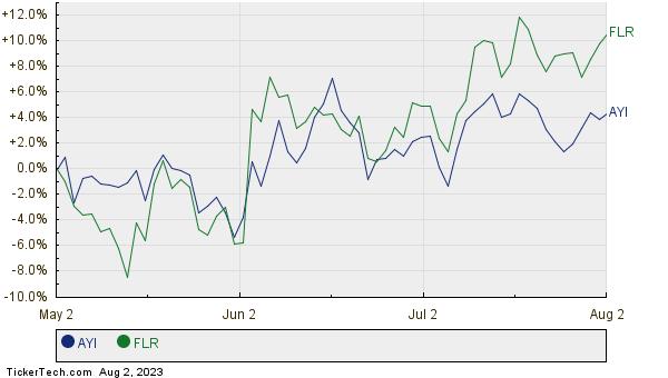 AYI,FLR Relative Performance Chart