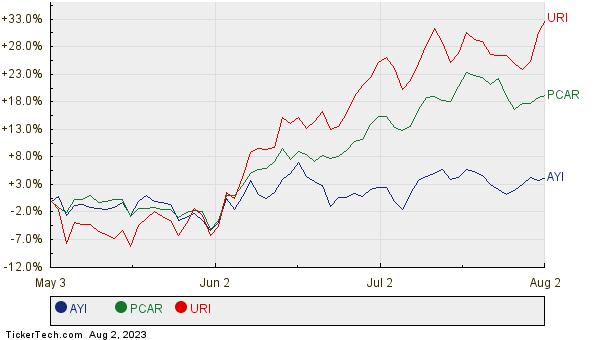 AYI, PCAR, and URI Relative Performance Chart