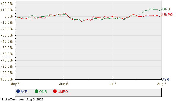 AYR, ONB, and UMPQ Relative Performance Chart