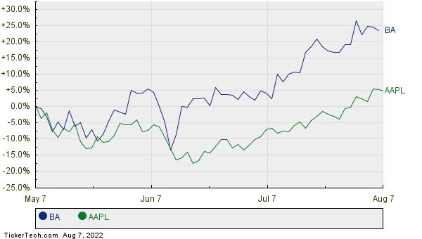 BA,AAPL Relative Performance Chart