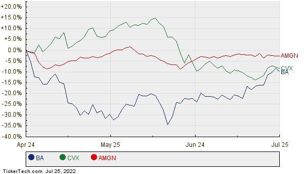 BA, CVX, and AMGN Relative Performance Chart