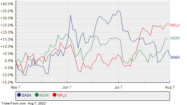 BABA, NOW, and NFLX Relative Performance Chart