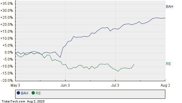 BAH,RE Relative Performance Chart