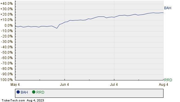 BAH,RRD Relative Performance Chart