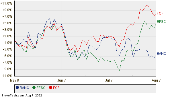 BANC, EFSC, and FCF Relative Performance Chart
