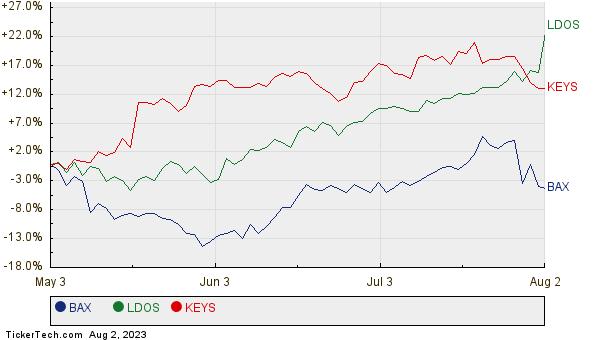 BAX, LDOS, and KEYS Relative Performance Chart