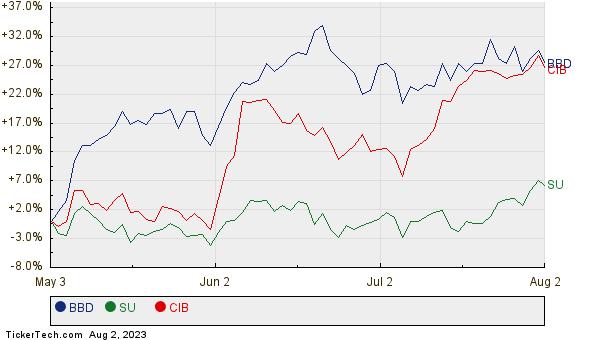 BBD, SU, and CIB Relative Performance Chart