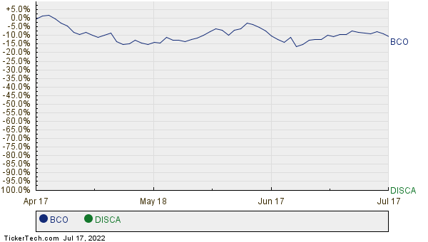 BCO,DISCA Relative Performance Chart