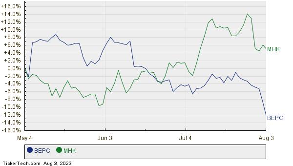 BEPC,MHK Relative Performance Chart