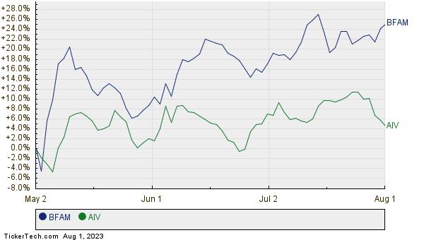 BFAM,AIV Relative Performance Chart