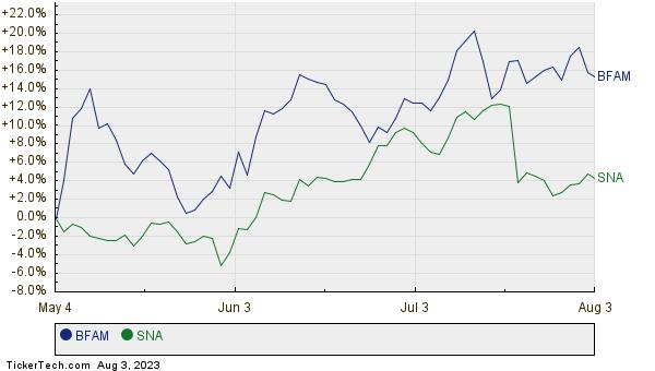 BFAM,SNA Relative Performance Chart