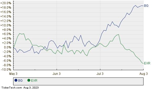 BG,EXR Relative Performance Chart