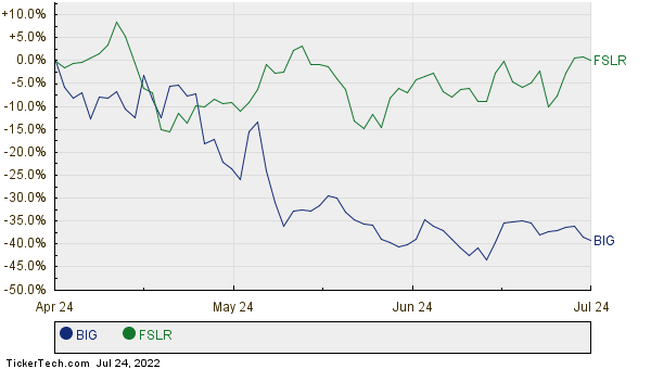 BIG,FSLR Relative Performance Chart