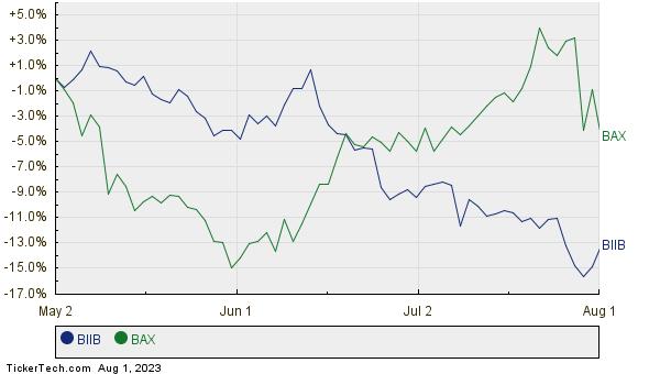 BIIB,BAX Relative Performance Chart