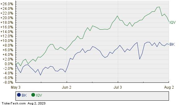 BK,IQV Relative Performance Chart