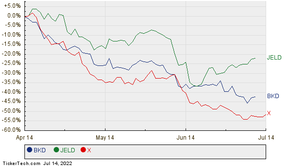 BKD, JELD, and X Relative Performance Chart