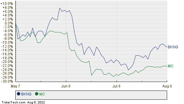 BKNG,MO Relative Performance Chart