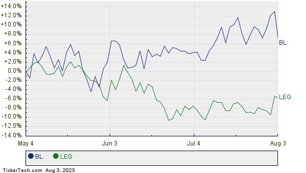 BL,LEG Relative Performance Chart