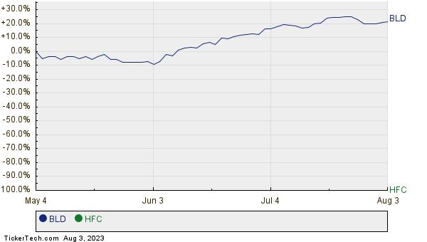 BLD,HFC Relative Performance Chart