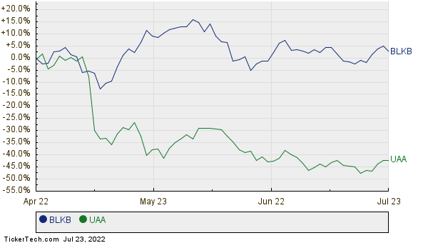 BLKB,UAA Relative Performance Chart