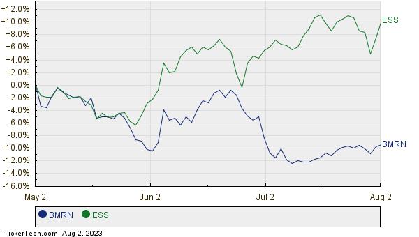BMRN,ESS Relative Performance Chart