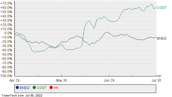 BNED, COGT, and HK Relative Performance Chart