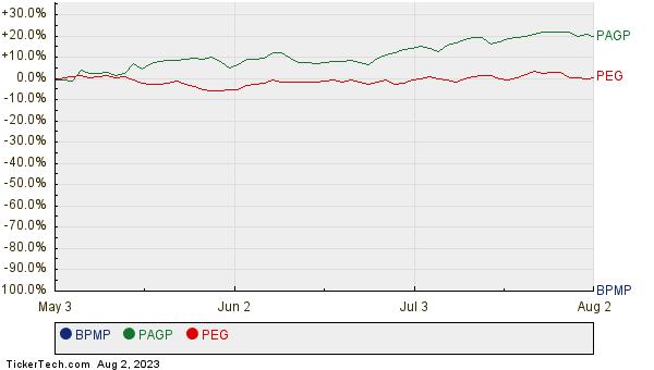 BPMP, PAGP, and PEG Relative Performance Chart