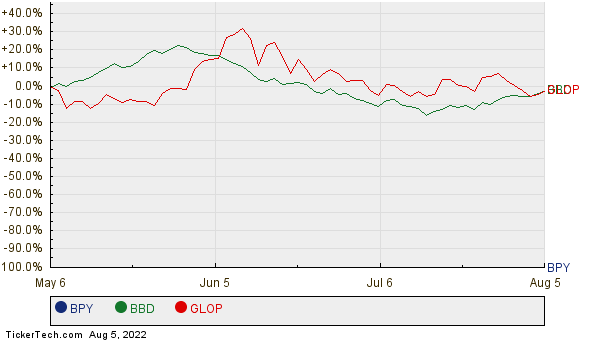 BPY, BBD, and GLOP Relative Performance Chart