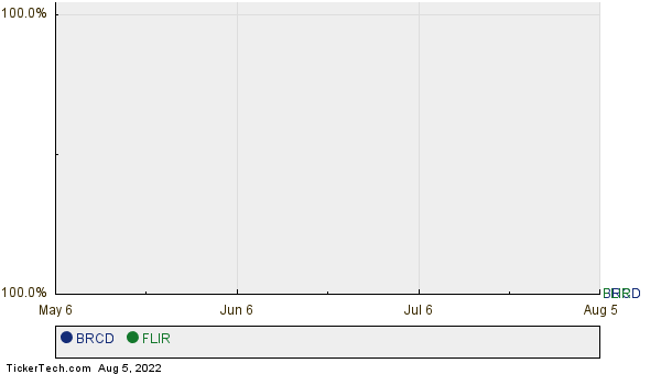 BRCD,FLIR Relative Performance Chart