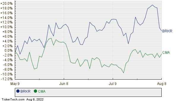 BRKR,CMA Relative Performance Chart