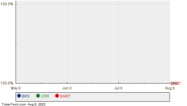 BRS, CRR, and GNRT Relative Performance Chart