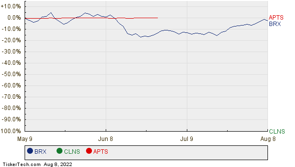 BRX, CLNS, and APTS Relative Performance Chart