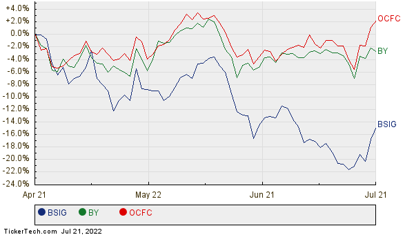 BSIG, BY, and OCFC Relative Performance Chart