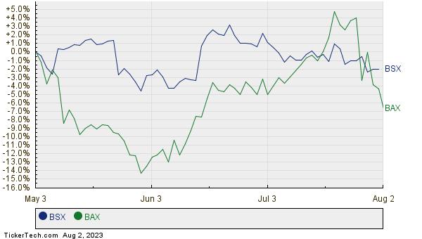 BSX,BAX Relative Performance Chart