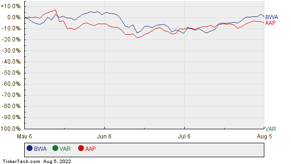 BWA, VAR, and AAP Relative Performance Chart