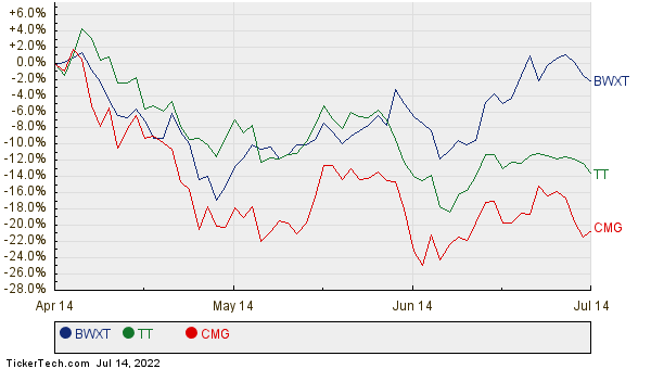 BWXT, TT, and CMG Relative Performance Chart