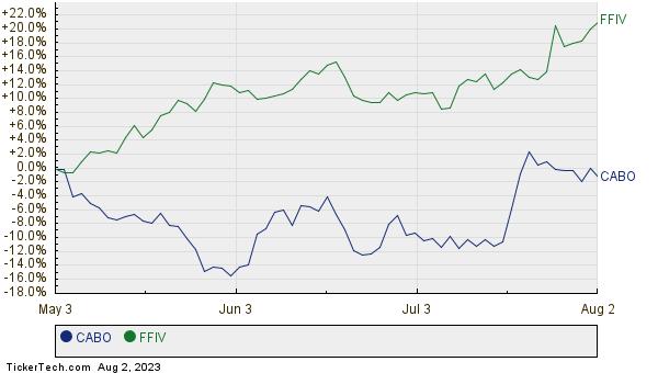 CABO,FFIV Relative Performance Chart
