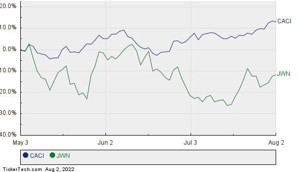 CACI,JWN Relative Performance Chart