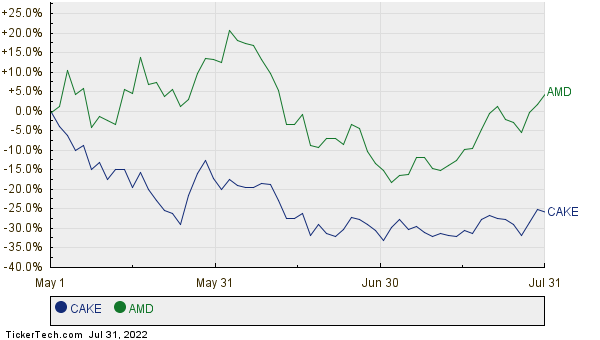 CAKE,AMD Relative Performance Chart