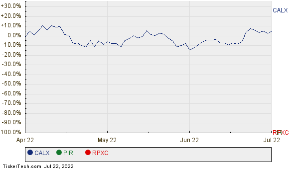 CALX, PIR, and RPXC Relative Performance Chart