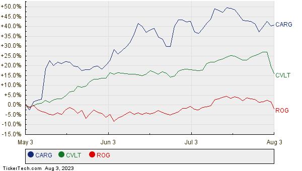 CARG, CVLT, and ROG Relative Performance Chart