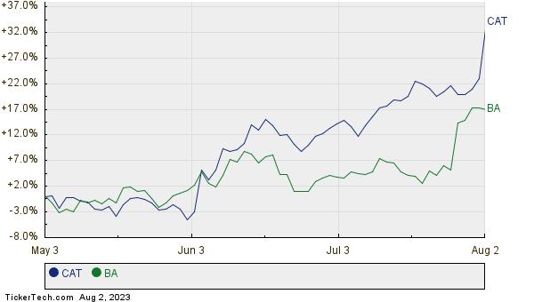 CAT,BA Relative Performance Chart