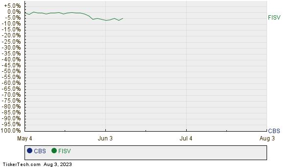 CBS,FISV Relative Performance Chart