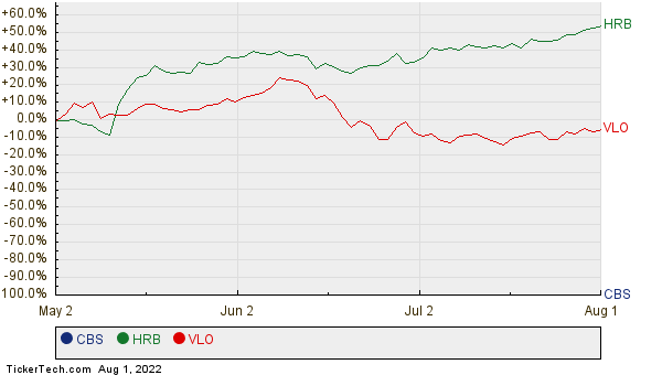 CBS, HRB, and VLO Relative Performance Chart