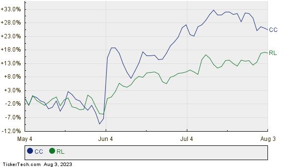 CC,RL Relative Performance Chart
