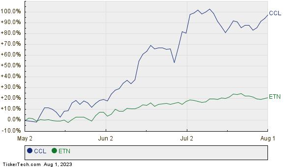 CCL,ETN Relative Performance Chart