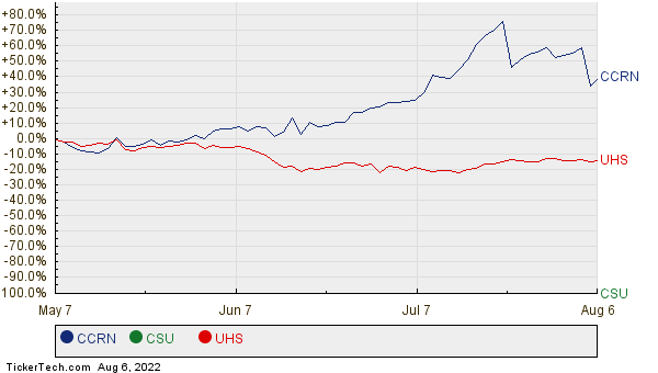 CCRN, CSU, and UHS Relative Performance Chart