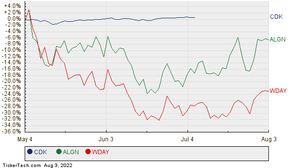 CDK, ALGN, and WDAY Relative Performance Chart