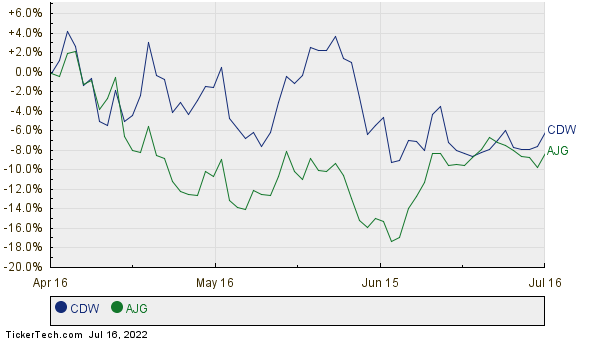 CDW,AJG Relative Performance Chart